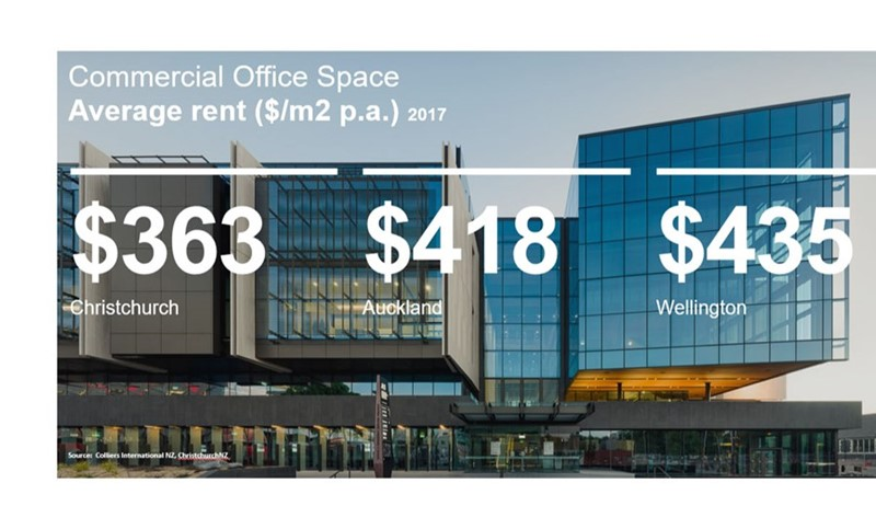 Christchurch Affordable Commercial Rent